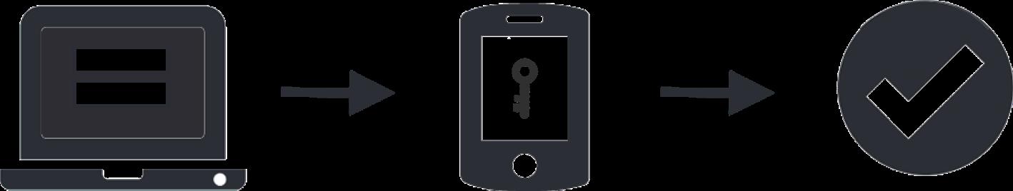multi-factor authentication services